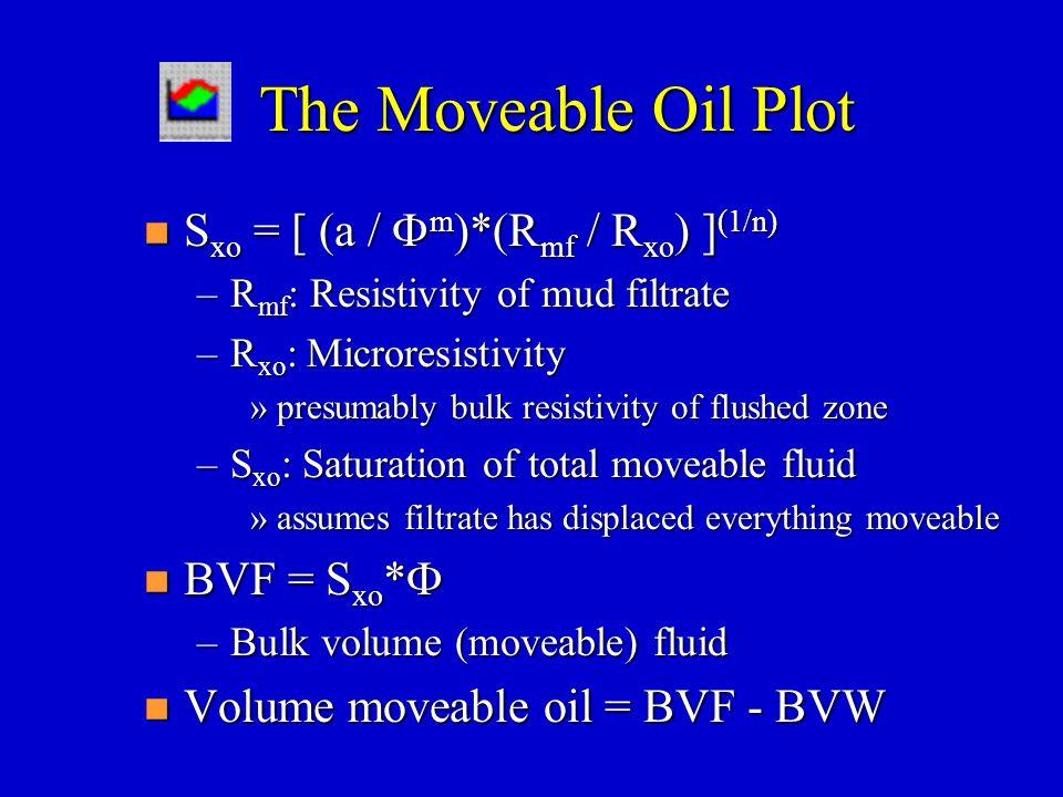 The Moveable Oil Plot Sxo = [ (a / Fm)*(Rmf / Rxo) ](1/n) BVF = Sxo*F